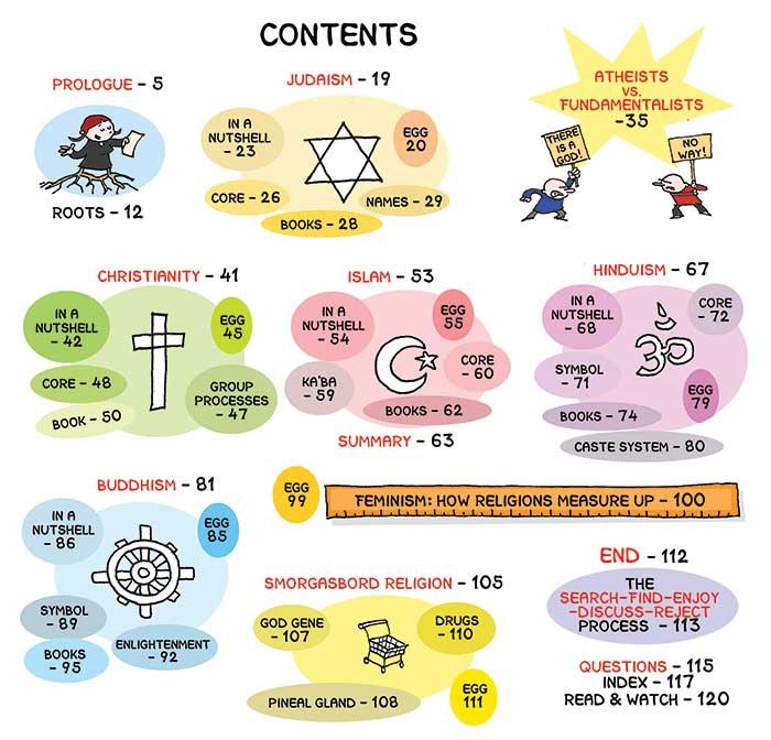 religion-contents